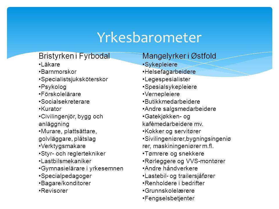 Yrkesbarometer Bristyrken i Fyrbodal •Läkare •Barnmorskor •Specialistsjuksköterskor •Psykolog •Förskolelärare •Socialsekreterare •Kurator •Civilingenj