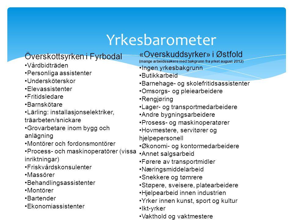 Yrkesbarometer Överskottsyrken i Fyrbodal •Vårdbidträden •Personliga assistenter •Undersköterskor •Elevassistenter •Fritidsledare •Barnskötare •Lärlin