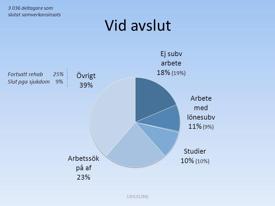 Vid avslut 130131/BBj Fortsatt rehab 25% Slut pga sjukdom 9% 3 036 deltagare som slutat samverkansinsats