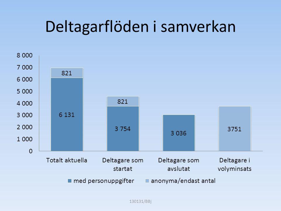Socioekonomiska analys Data ur SUS uppföljningen  3 036 deltagare som avslutat Finsam - samverkan  Förbundens kostnader i relation till 3 036 deltagare (108 miljoner)  872 deltagare till arbete med 83 % arbetstid Antaganden  274 000 kr samhällskostnader per deltagare och år enl schablon  1/3 av deltagarna (303) hade fått arbete ändå spontanrehab  2/3 av deltagarna (569) fick arbete genom insatsen Finsam-framgång  Lön 18 000 kr på heltid  10 % (25 000kr) kvarvarande samhällskostnader Lönesubventioner eller skatteeffekter är inte medräknade.