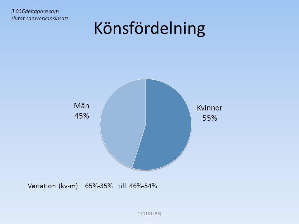 Variation (kv-m) 65%-35% till 46%-54% Könsfördelning 130131/BBj 3 036deltagare som slutat samverkansinsats