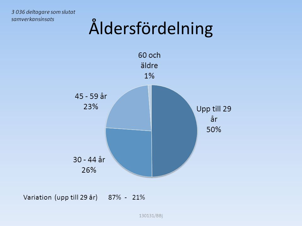 Utbildningsbakgrund 130131/BBj 3 036 deltagare som slutat samverkansinsats Grundskola 29% - 55% Högskola 0% - 31%