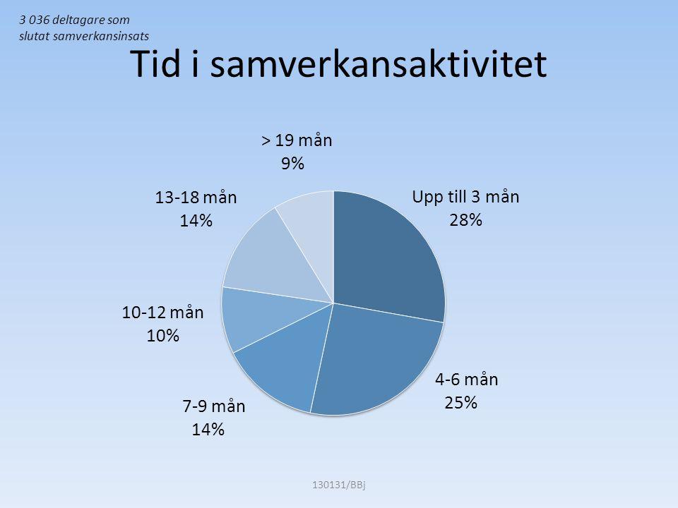 Tid i samverkansaktivitet 130131/BBj 3 036 deltagare som slutat samverkansinsats