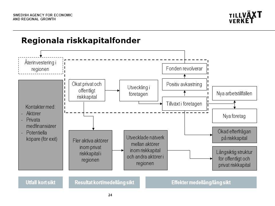 SWEDISH AGENCY FOR ECONOMIC AND REGIONAL GROWTH 24 Regionala riskkapitalfonder Återinvestering i regionen Kontakter med: -Aktörer -Privata medfinansiärer -Potentiella köpare (för exit) Utfall kort siktResultat kort/medellång siktEffekter medellång/lång sikt Fonden revolverar Ökat privat och offentligt riskkapital Utvecklade nätverk mellan aktörer inom riskkapital och andra aktörer i regionen Fler aktiva aktörer inom privat riskkapital i regionen Utveckling i företagen Långsiktig struktur för offentligt och privat riskkapital Positiv avkastning Tillväxt i företagen Nya företag Nya arbetstillfällen Ökad efterfrågan på riskkapital