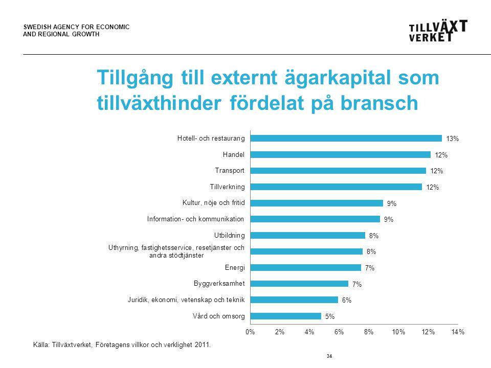 SWEDISH AGENCY FOR ECONOMIC AND REGIONAL GROWTH Tillgång till externt ägarkapital som tillväxthinder fördelat på bransch 34 Källa: Tillväxtverket, Företagens villkor och verklighet 2011.
