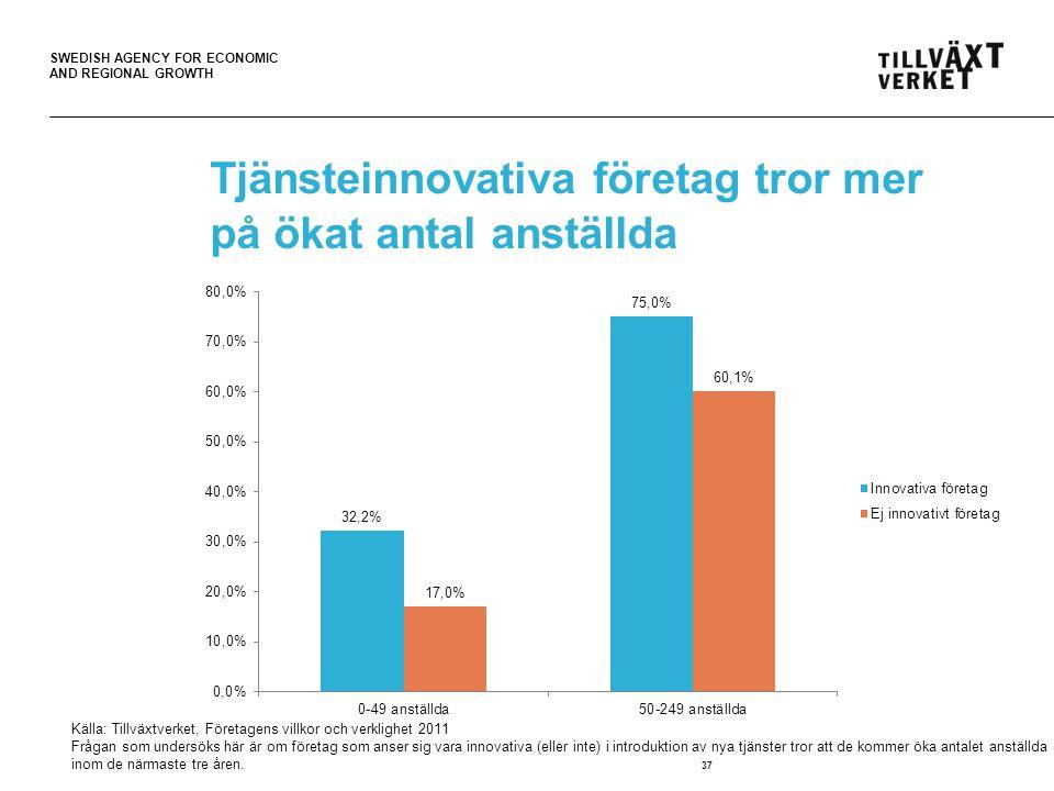 SWEDISH AGENCY FOR ECONOMIC AND REGIONAL GROWTH Tjänsteinnovativa företag tror mer på ökat antal anställda 37 Källa: Tillväxtverket, Företagens villkor och verklighet 2011 Frågan som undersöks här är om företag som anser sig vara innovativa (eller inte) i introduktion av nya tjänster tror att de kommer öka antalet anställda inom de närmaste tre åren.