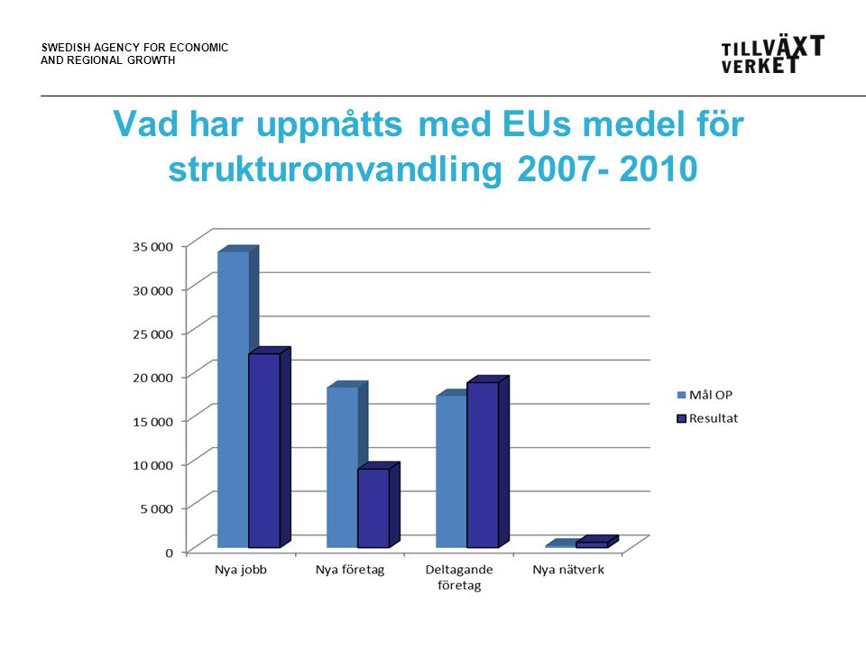 SWEDISH AGENCY FOR ECONOMIC AND REGIONAL GROWTH Vad har uppnåtts med EUs medel för strukturomvandling 2007- 2010