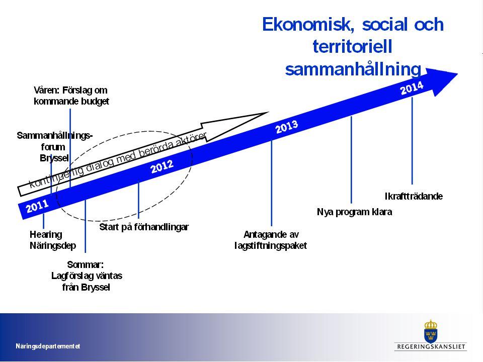 SWEDISH AGENCY FOR ECONOMIC AND REGIONAL GROWTH 88 En strategi i två steg 1.Steg 1: Tillväxtverkets positionspunkter vad Inspel till Näringsdepartementet sep/okt 2.Steg 2: Tillväxtverkets positionspunkter hur/adm. Inspel till Näringsdepartementet okt/nov/dec