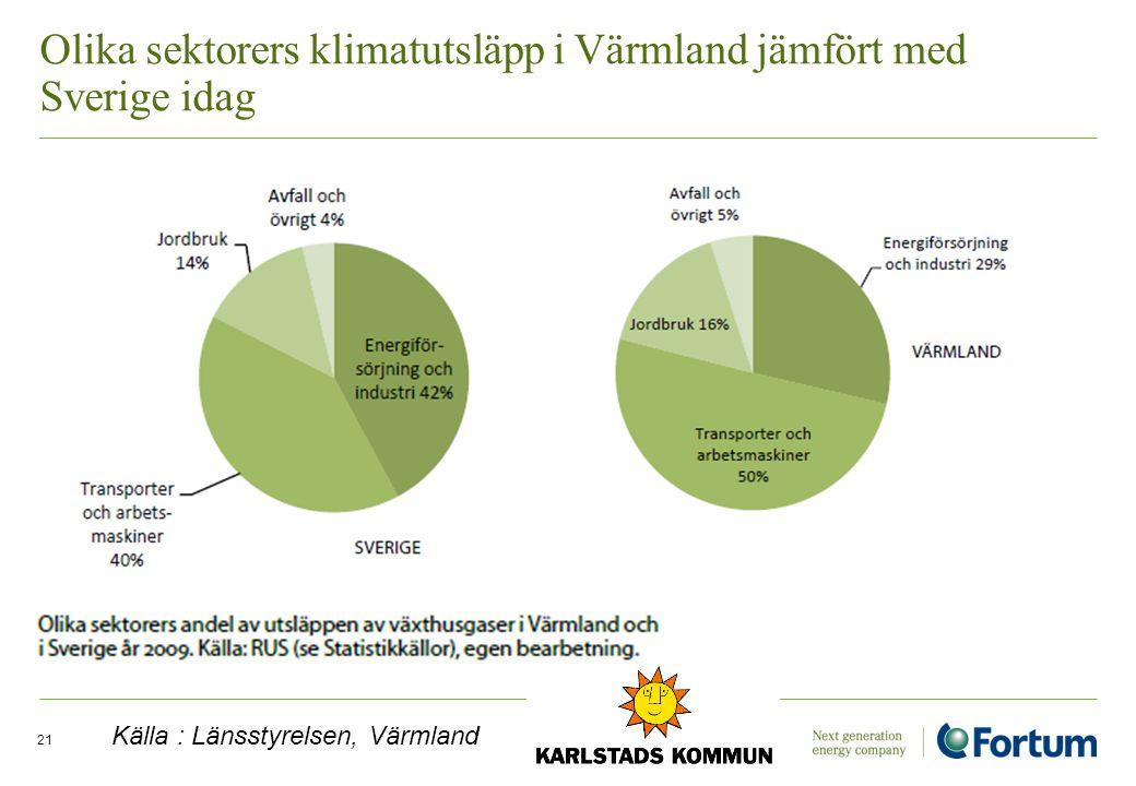 Electricity Solutions and Distribution /21 Olika sektorers klimatutsläpp i Värmland jämfört med Sverige idag Källa : Länsstyrelsen, Värmland