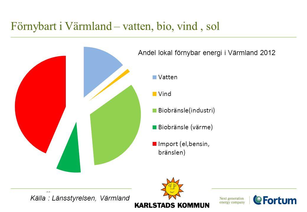 Förnybart i Värmland – vatten, bio, vind, sol 23 Andel lokal förnybar energi i Värmland 2012 Källa : Länsstyrelsen, Värmland
