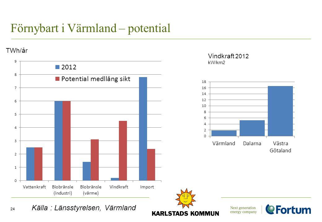 Electricity Solutions and Distribution /24 Förnybart i Värmland – potential 24 TWh/år Vindkraft 2012 kW/km2 Källa : Länsstyrelsen, Värmland