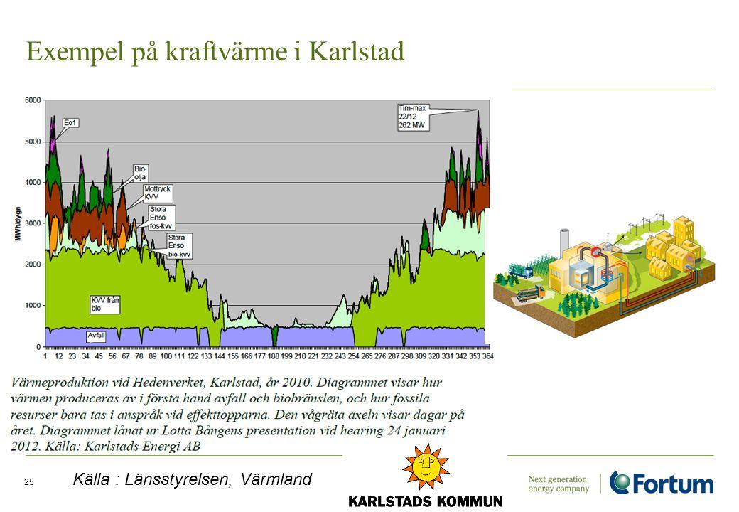 Exempel på kraftvärme i Karlstad 25 Källa : Länsstyrelsen, Värmland