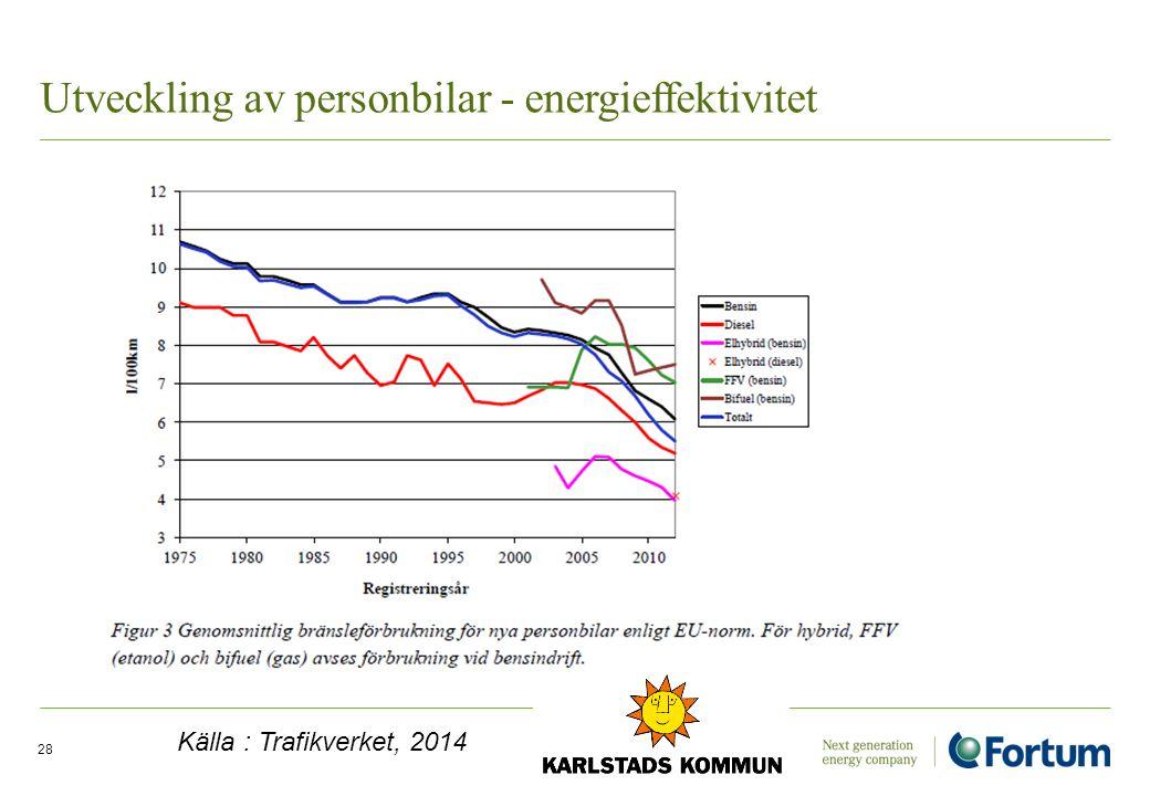 Utveckling av personbilar - energieffektivitet Electricity Solutions and Distribution /28 Källa : Trafikverket, 2014