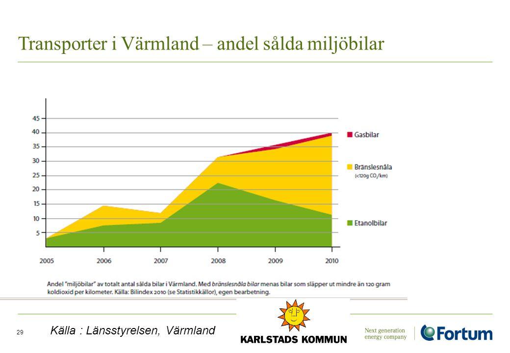 Electricity Solutions and Distribution /29 Transporter i Värmland – andel sålda miljöbilar Källa : Länsstyrelsen, Värmland