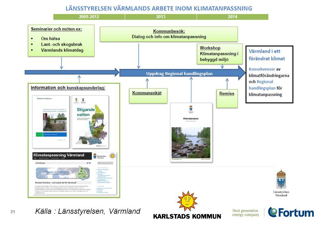 Electricity Solutions and Distribution /31 Källa : Länsstyrelsen, Värmland