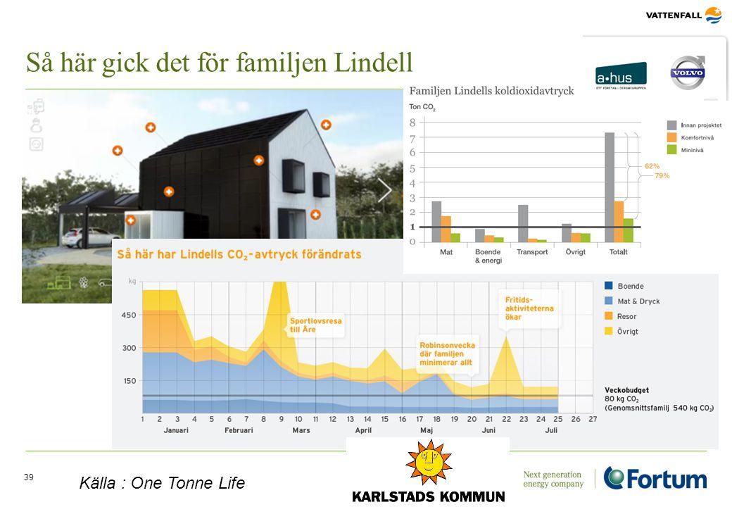 Så här gick det för familjen Lindell 39 Källa : One Tonne Life