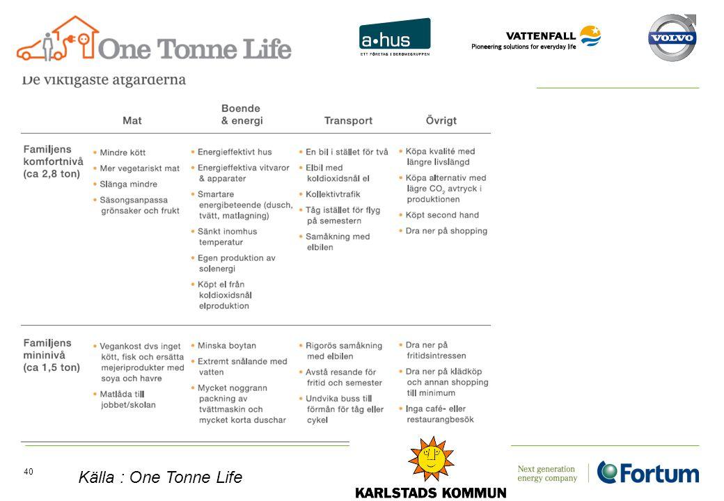 40 Källa : One Tonne Life