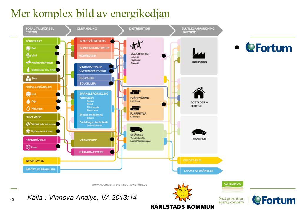 Mer komplex bild av energikedjan 43 Källa : Vinnova Analys, VA 2013:14