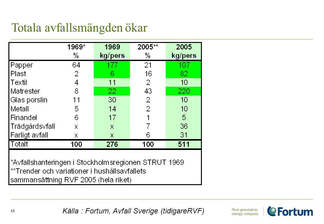 Electricity Solutions and Distribution /45 Totala avfallsmängden ökar Källa : Fortum, Avfall Sverige (tidigareRVF)
