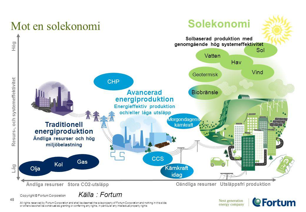Mot en solekonomi Ändliga resurser Stora CO2-utsläpp Oändliga resurser Utsläppsfri produktion Geotermisk Vatten Vind Sol Hav Biobränsle Kol Gas Olja K