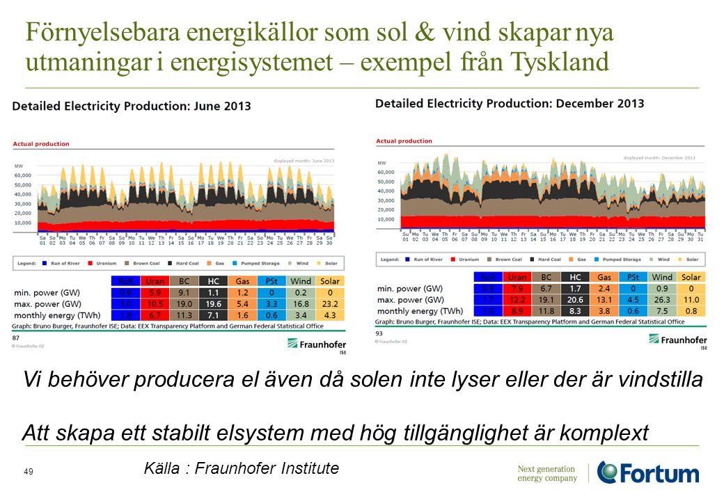 Förnyelsebara energikällor som sol & vind skapar nya utmaningar i energisystemet – exempel från Tyskland Electricity Solutions and Distribution /49 Vi