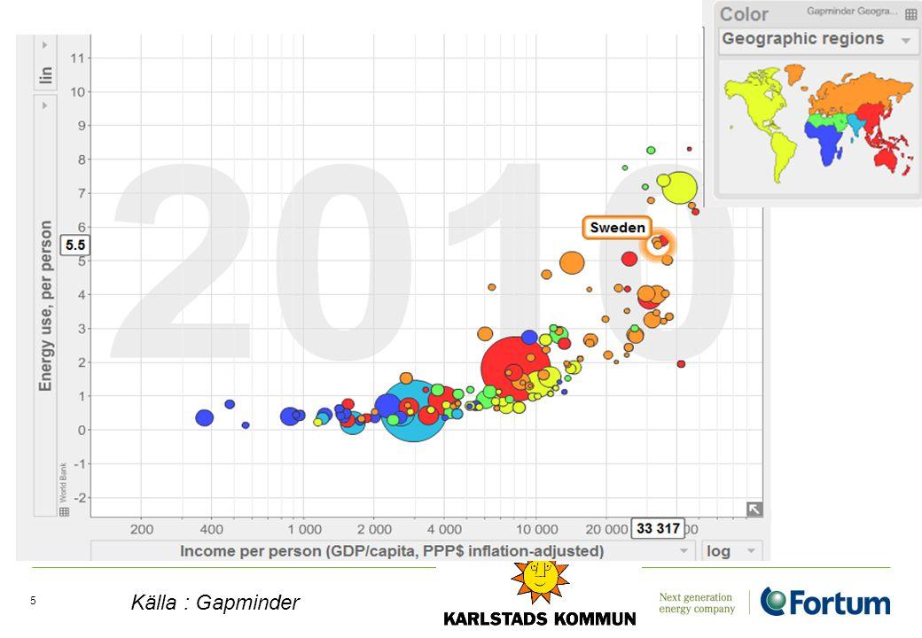 Framtida klimat i Värmland ? 16 Källa : Länsstyrelsen, Värmland
