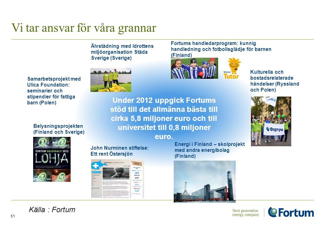 Vi tar ansvar för våra grannar 51 Älvstädning med Idrottens miljöorganisation Städa Sverige (Sverige) Samarbetsprojekt med Ulica Foundation: seminarie
