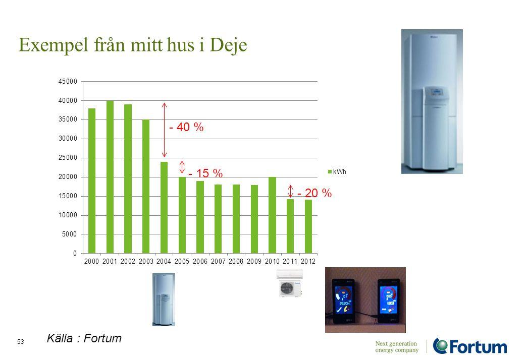 53 Exempel från mitt hus i Deje - 40 % - 15 % - 20 % Källa : Fortum