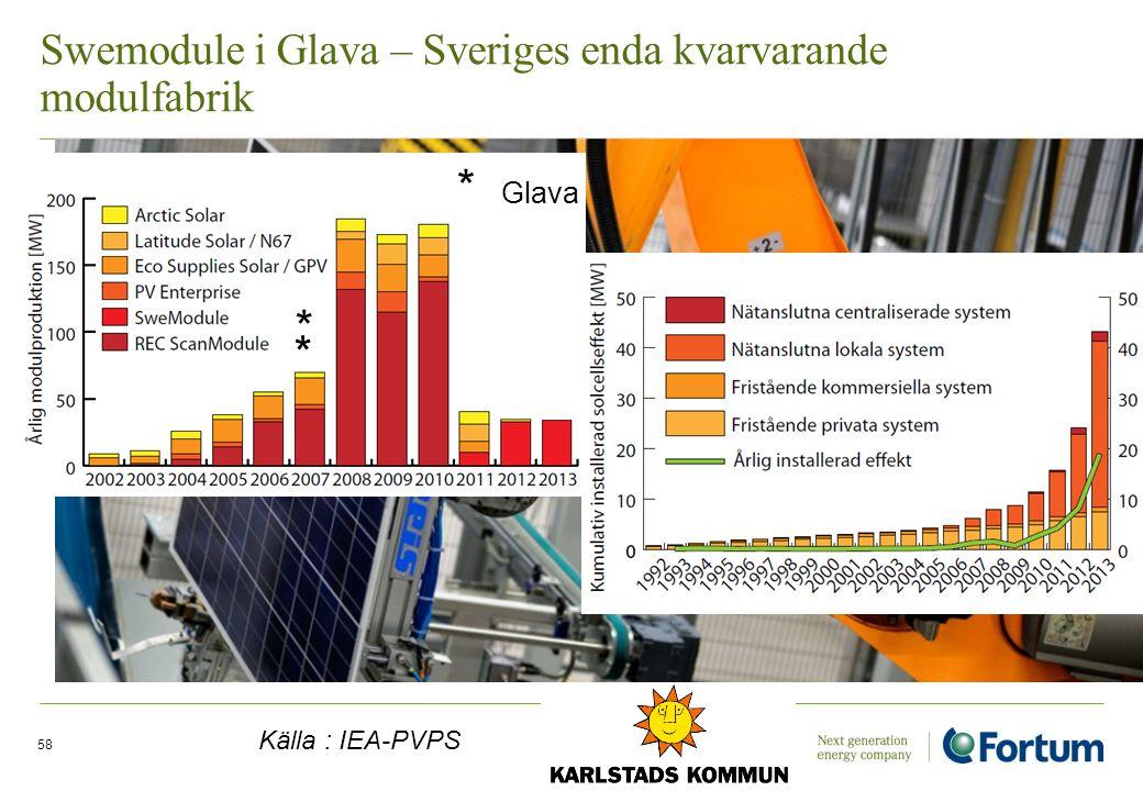 Swemodule i Glava – Sveriges enda kvarvarande modulfabrik Electricity Solutions and Distribution /58 Källa : IEA-PVPS * Glava * *