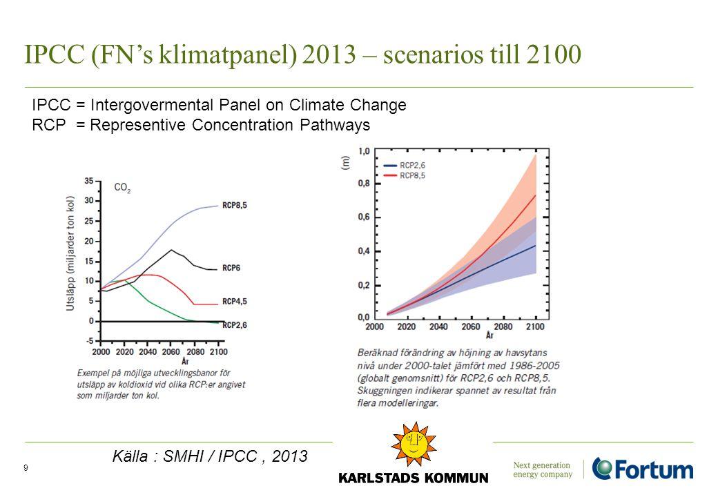 Vad är en globalt hållbar nivå 2050 ? 10 1 ton CO2/capita Källa : Gapminder