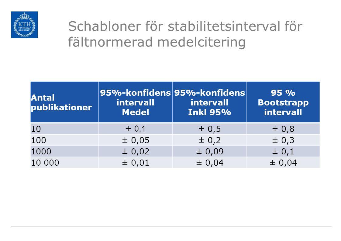 Schabloner för stabilitetsinterval för fältnormerad medelcitering Antal publikationer 95%-konfidens intervall Medel 95%-konfidens intervall Inkl 95% 9