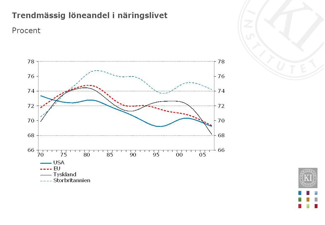 Trendmässig löneandel i näringslivet Procent