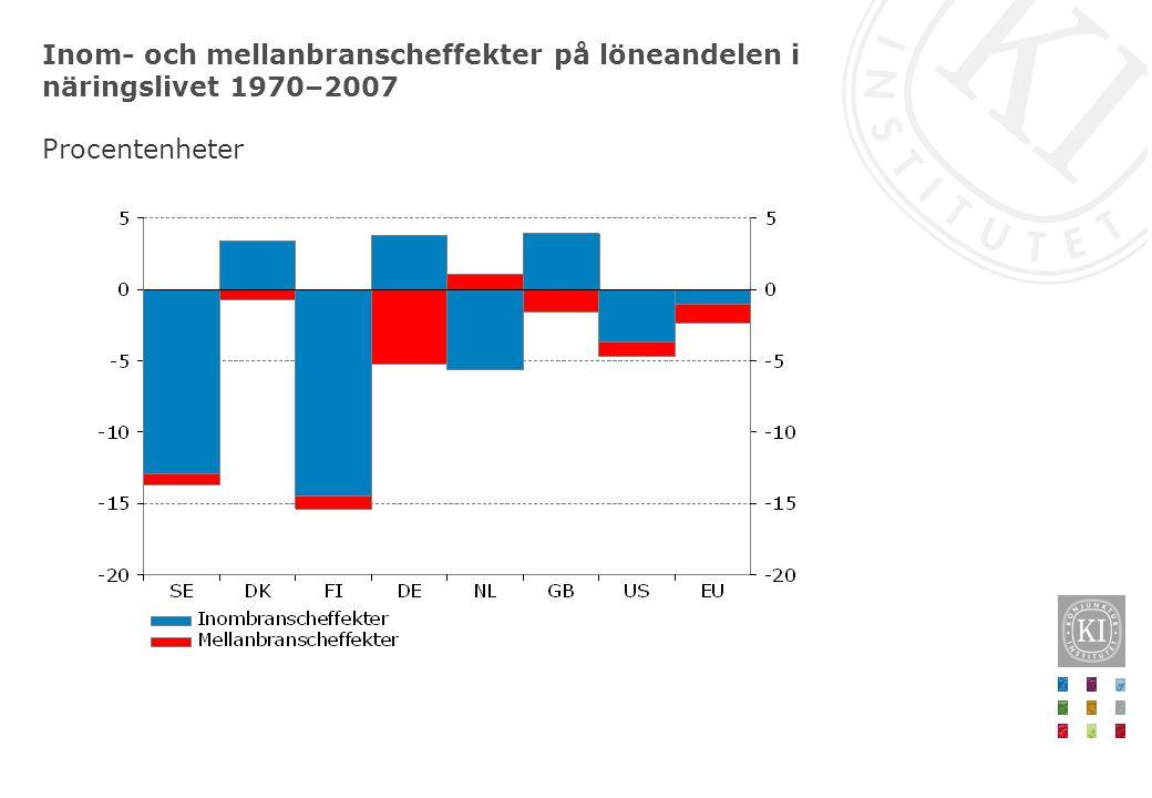 Inom- och mellanbranscheffekter på löneandelen i näringslivet 1970–2007 Procentenheter
