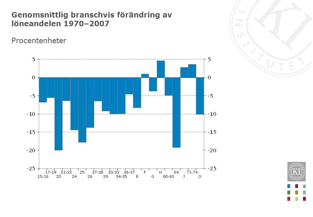 Genomsnittlig branschvis förändring av löneandelen 1970–2007 Procentenheter