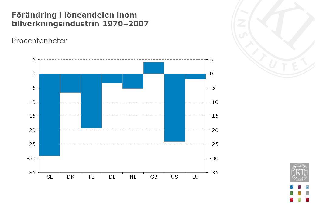 Förändring i löneandelen inom tillverkningsindustrin 1970–2007 Procentenheter
