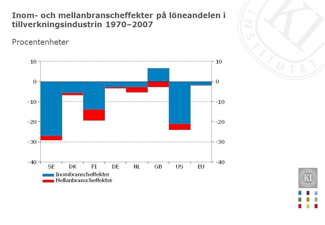 Inom- och mellanbranscheffekter på löneandelen i tillverkningsindustrin 1970–2007 Procentenheter