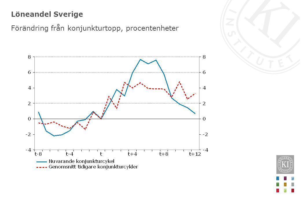 Löneandel Sverige Förändring från konjunkturtopp, procentenheter