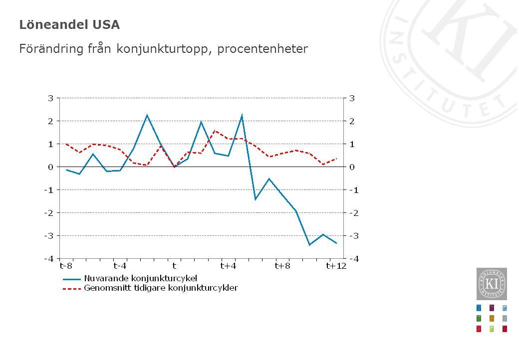 Löneandel USA Förändring från konjunkturtopp, procentenheter
