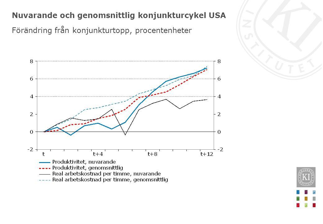 Nuvarande och genomsnittlig konjunkturcykel USA Förändring från konjunkturtopp, procentenheter