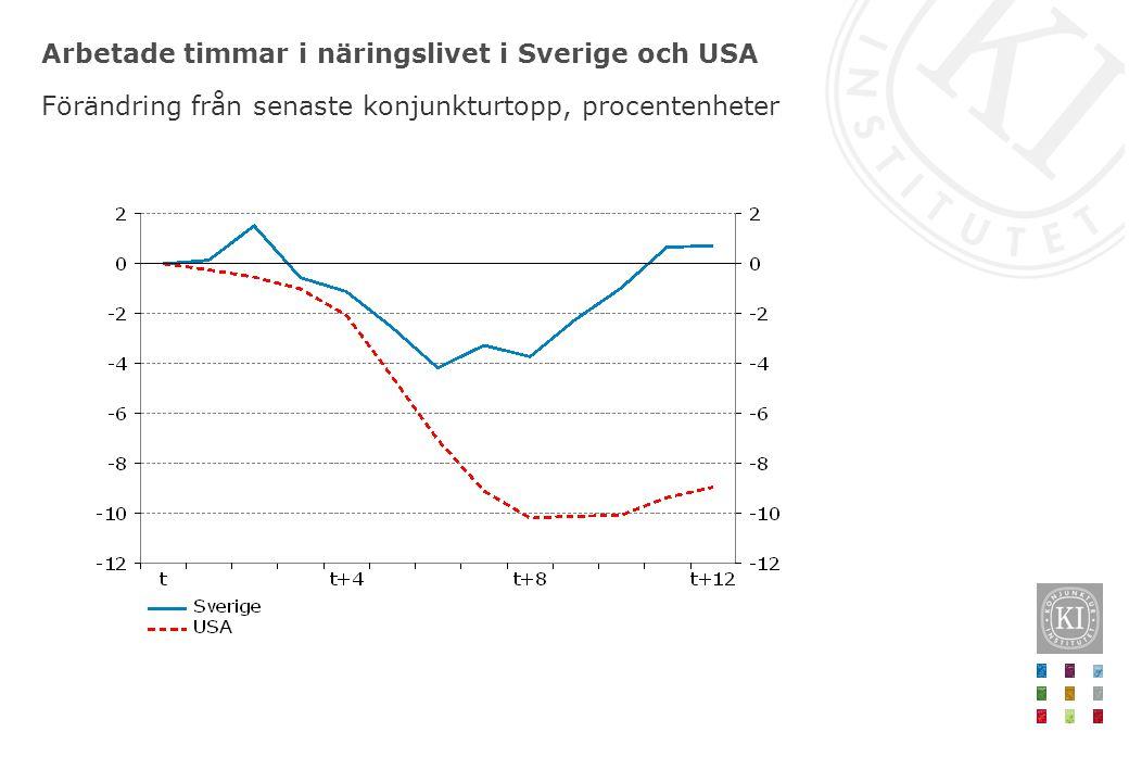 Arbetade timmar i näringslivet i Sverige och USA Förändring från senaste konjunkturtopp, procentenheter