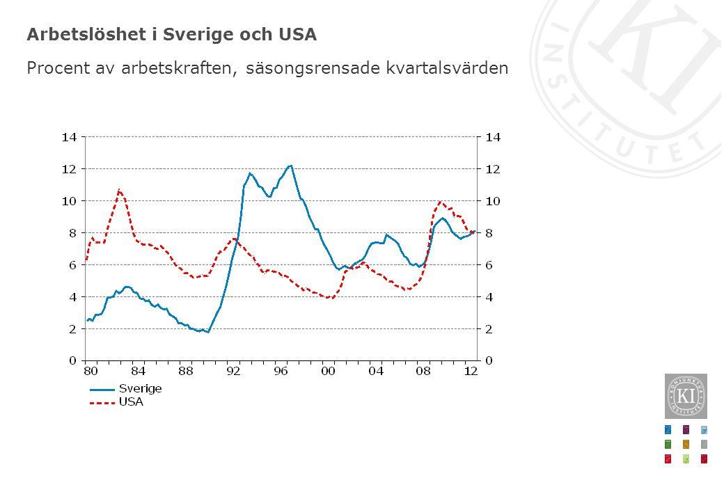 Arbetslöshet i Sverige och USA Procent av arbetskraften, säsongsrensade kvartalsvärden