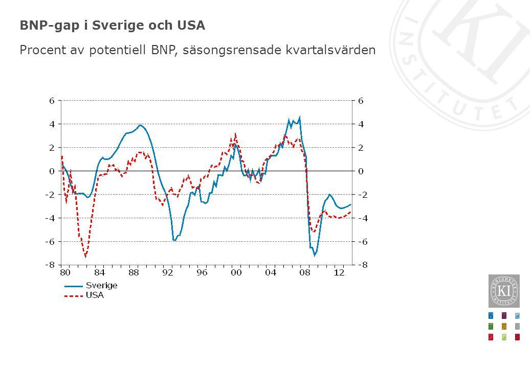 BNP-gap i Sverige och USA Procent av potentiell BNP, säsongsrensade kvartalsvärden