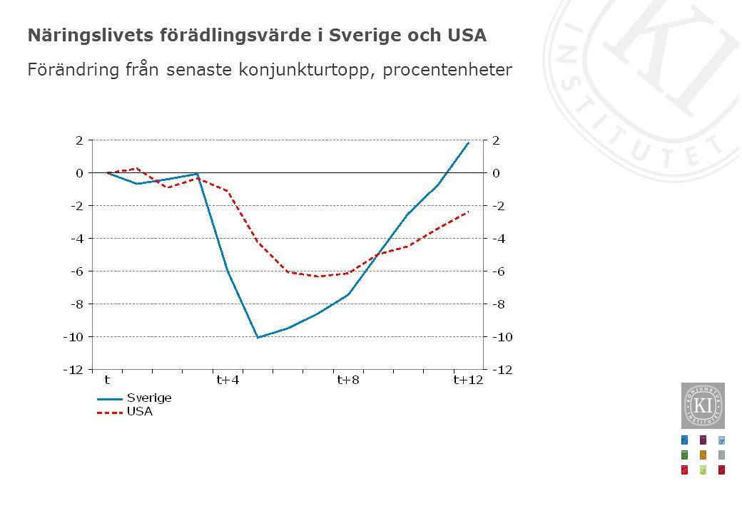 Näringslivets förädlingsvärde i Sverige och USA Förändring från senaste konjunkturtopp, procentenheter