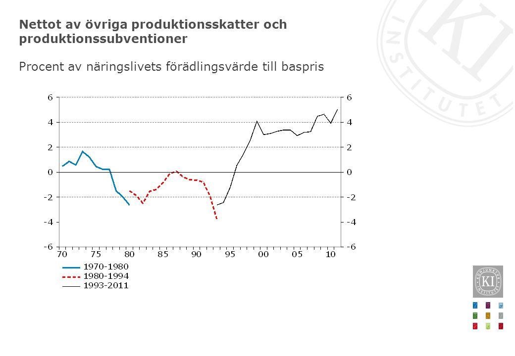 Nettot av övriga produktionsskatter och produktionssubventioner Procent av näringslivets förädlingsvärde till baspris