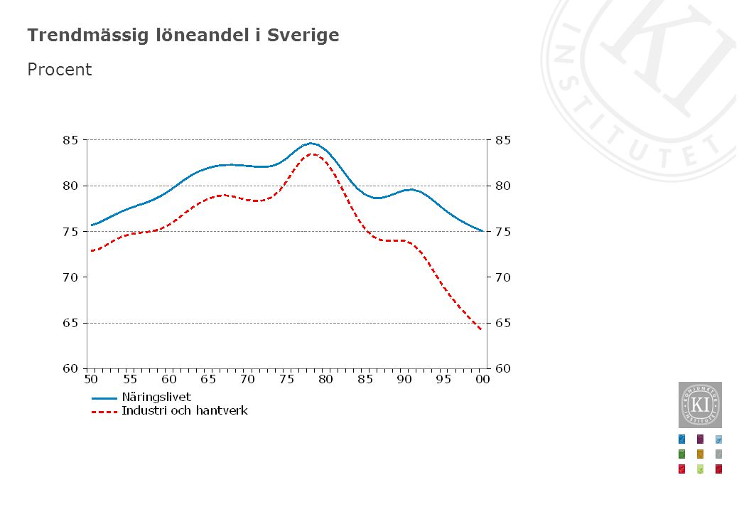 Löneandel i Sverige och USA Förändring från konjunkturtopp, procentenheter