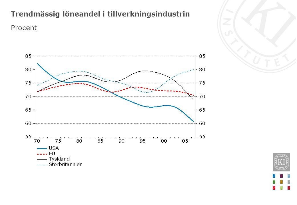 Löneandel och lönsamhetsomdöme i näringslivet i Sverige Procent respektive nettotal avvikelse från medelvärde, säsongsrensade kvartalsvärden