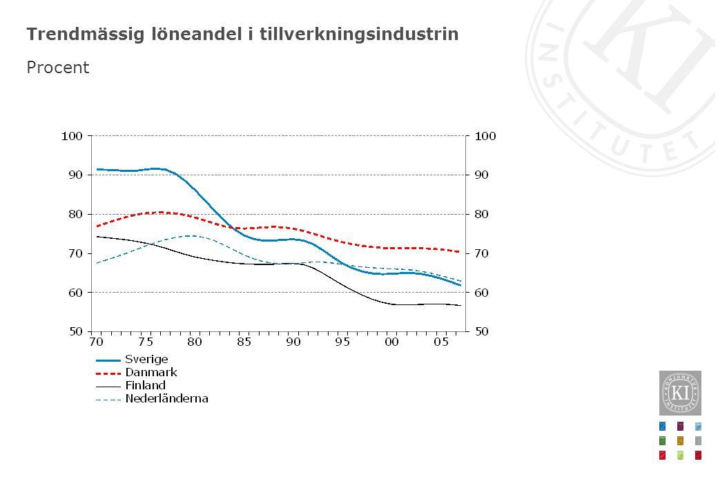 Nuvarande och genomsnittlig konjunkturcykel Sverige Förändring från konjunkturtopp, procentenheter