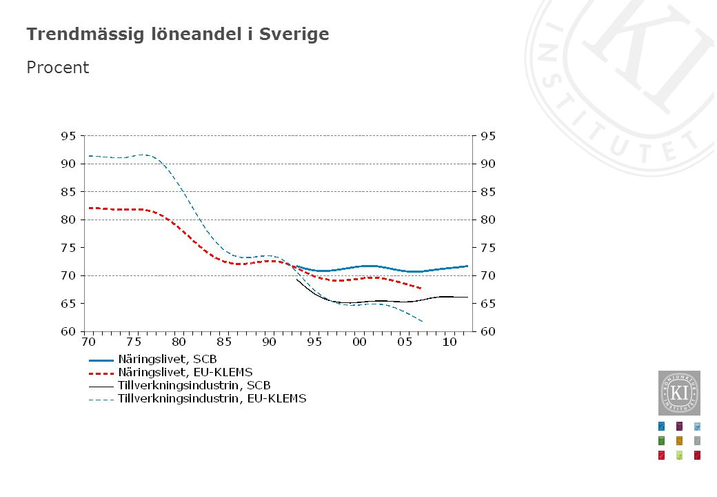 Genomsnittlig förändring av förädlingsvärde- andelar inom näringslivet 1970–2007 Procentenheter