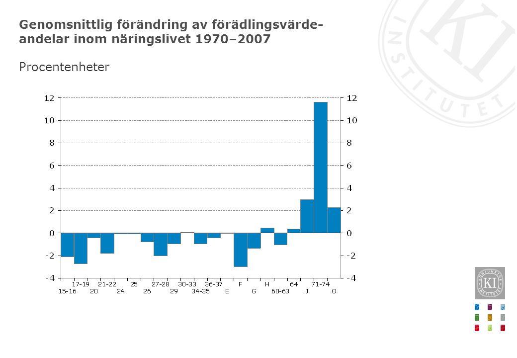 Genomsnittlig löneandel per bransch 1970–2007 Procent