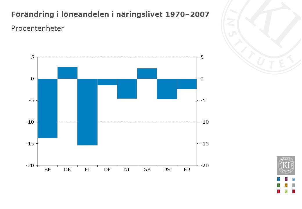 Förändring i löneandelen i näringslivet 1970–2007 Procentenheter